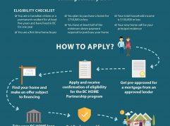 BC Home Partnership