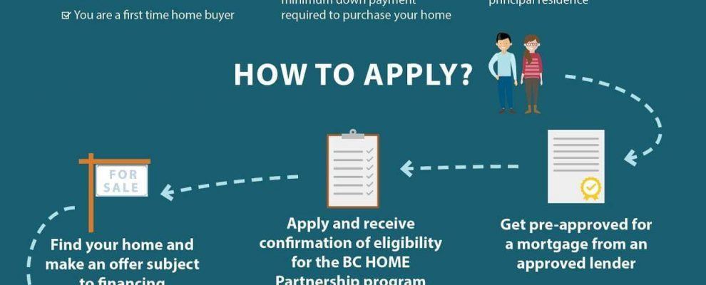 BC Home Partnership