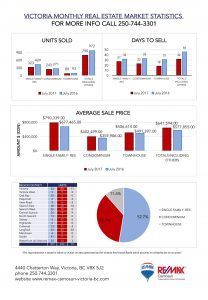 Victoria Real Estate, Market Stats, July 2017, RE/MAX Camosun