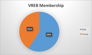 VREB Membership, Women in Real Estate, Victoria BC,
