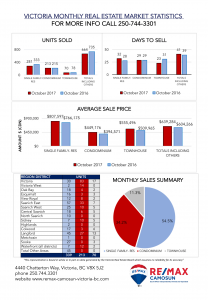 VREB, Market Stats, REMAX Camosun, October 2017