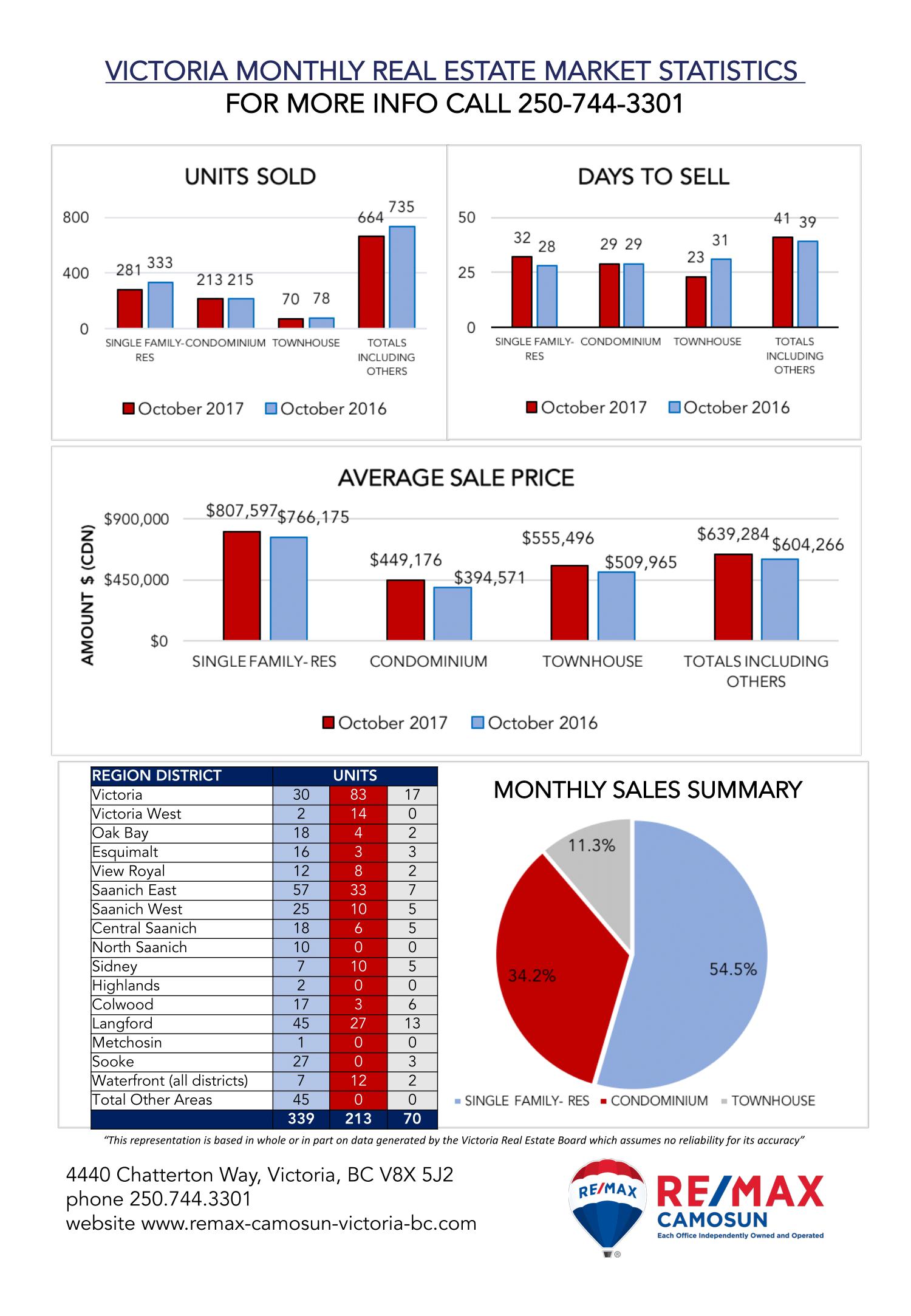 VREB, Market Stats, REMAX Camosun, October 2017